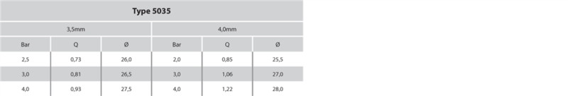 NAAN DAN: 5035 - Plastic Impact Sprinkler Systems UK 4.0mm Table